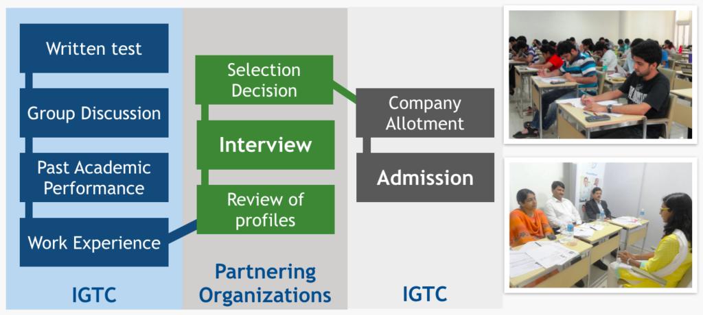 IGTC-selection-process