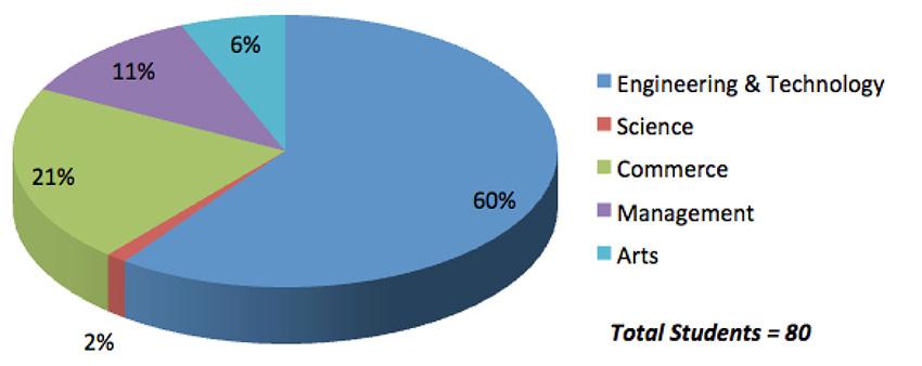 student-comp-2015-16