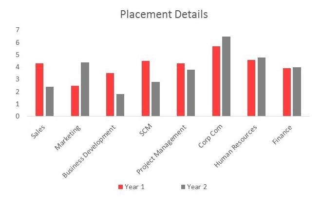 Recruiters | Indo-German Training Centre